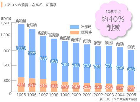 エアコンの消費エネルギーの推移