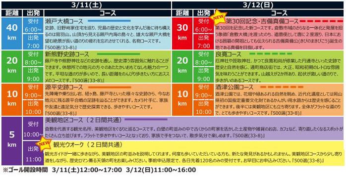 瀬戸内倉敷ツーデーマーチ30回のコース一覧
