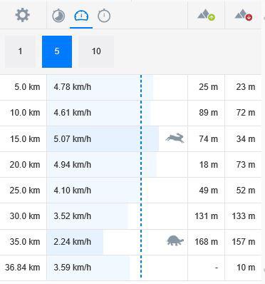 ランタスティックの走行記録