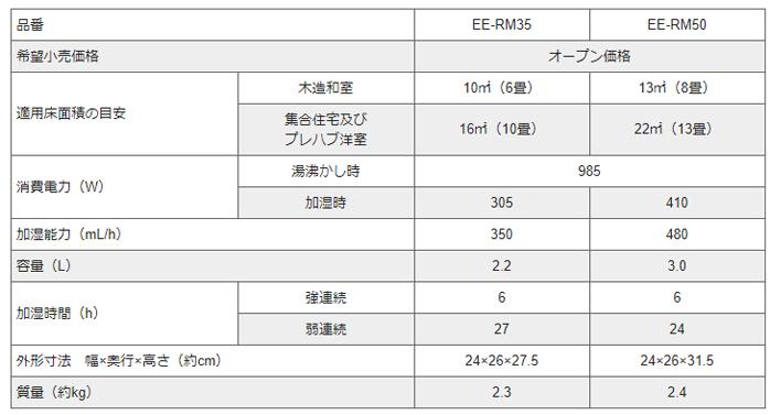 象印 スチーム式加湿器(木造~6畳/プレハブ洋室~10畳) ホワイト EE-RM35-WAの型番比較
