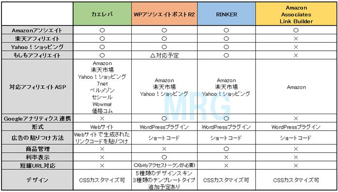 「カエレバ」「WPアソシエイトポストR2」「RINKER」「Amazon Associates Link Builder」の比較