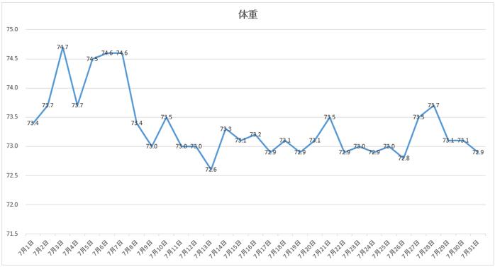 2018年7月の体重データ