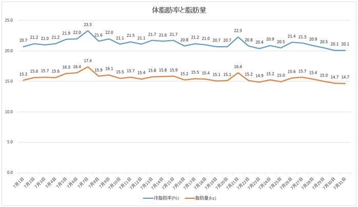 7月の体脂肪率・脂肪量の推移