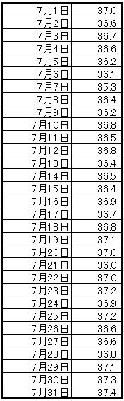 7月の筋骨格率の推移