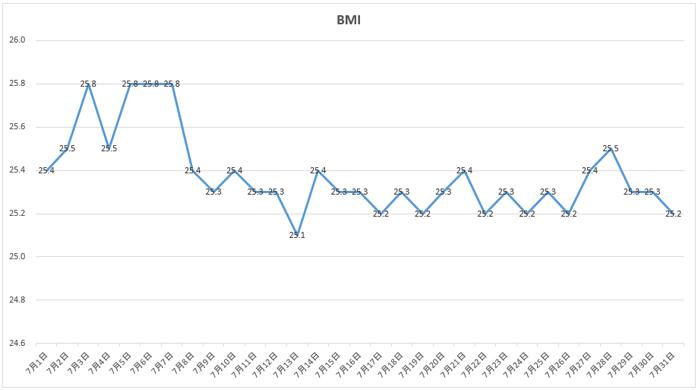 7月のBMIの推移
