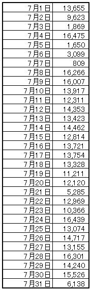 2018年7月の歩数