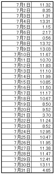 7月の移動距離