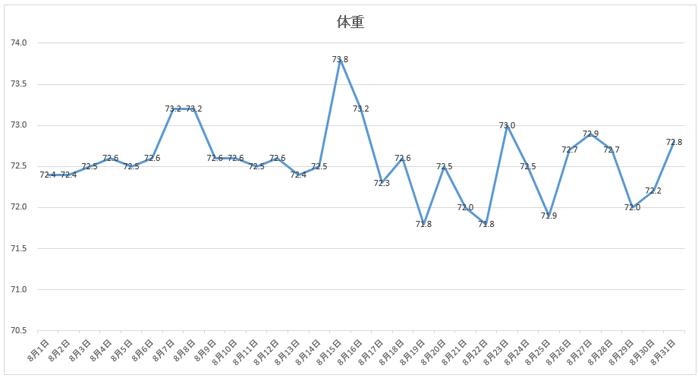 8月の体重の推移