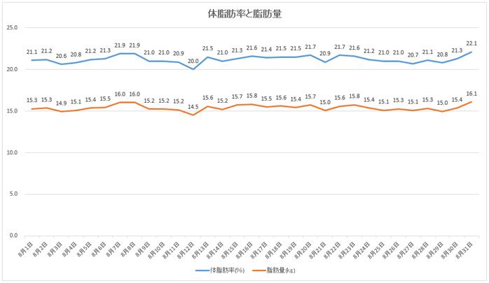 8月の体脂肪率・脂肪量の推移
