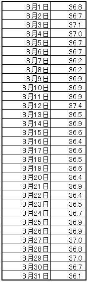 8月の筋骨格率の推移