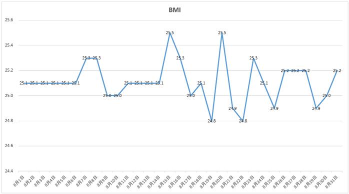 8月のBMIの推移