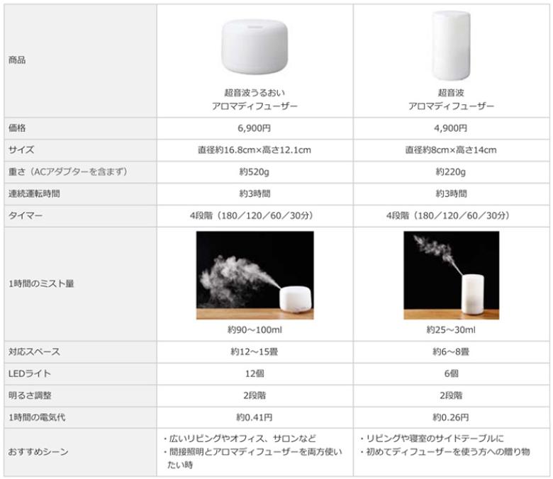 無印良品 超音波アロマディフューザーの比較表
