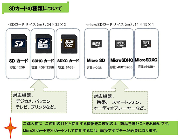 SDカードの種類