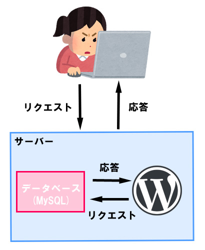 WordPressの仕組