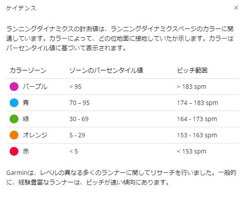 Garmin Foreathlete935で分析したデータピッチ