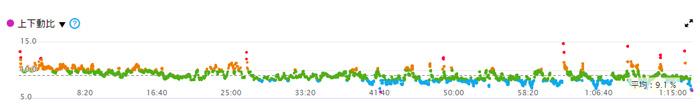 Garmin Foreathlete935で分析したデータ上下動比