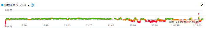 Garmin Foreathlete935で分析したデータ接地時間バランス